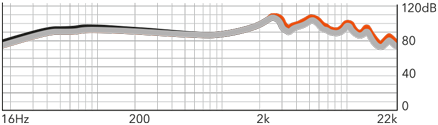 t20-frequency-graph